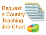 request a chart of the world's teaching destinations