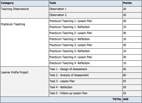 Practicum Module Tasks - 4 Week Intensive Class