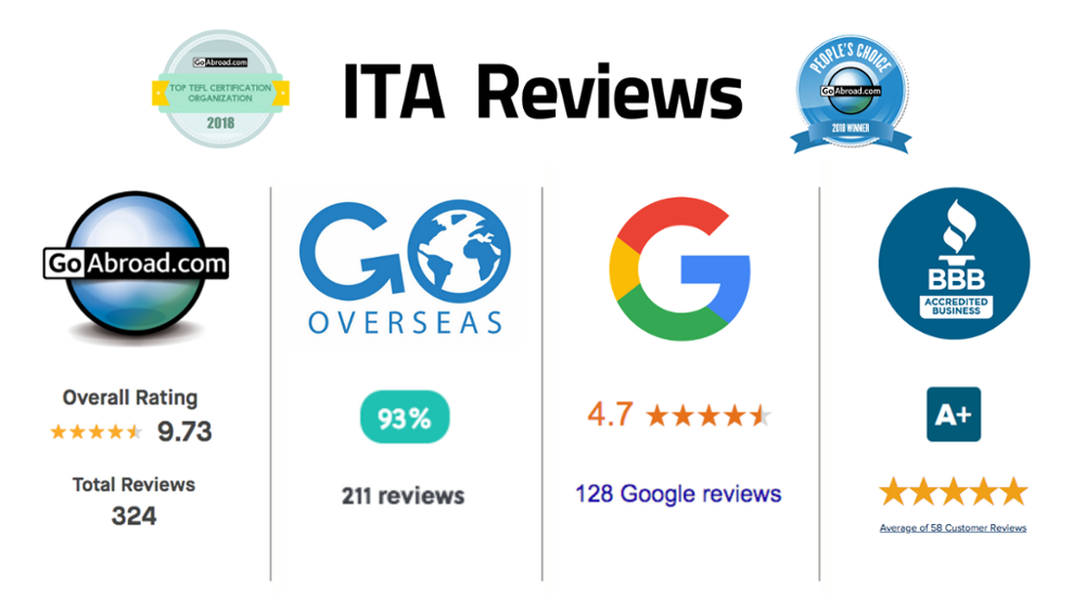Read actual reviews from International TEFL Academy Students & Alumni
