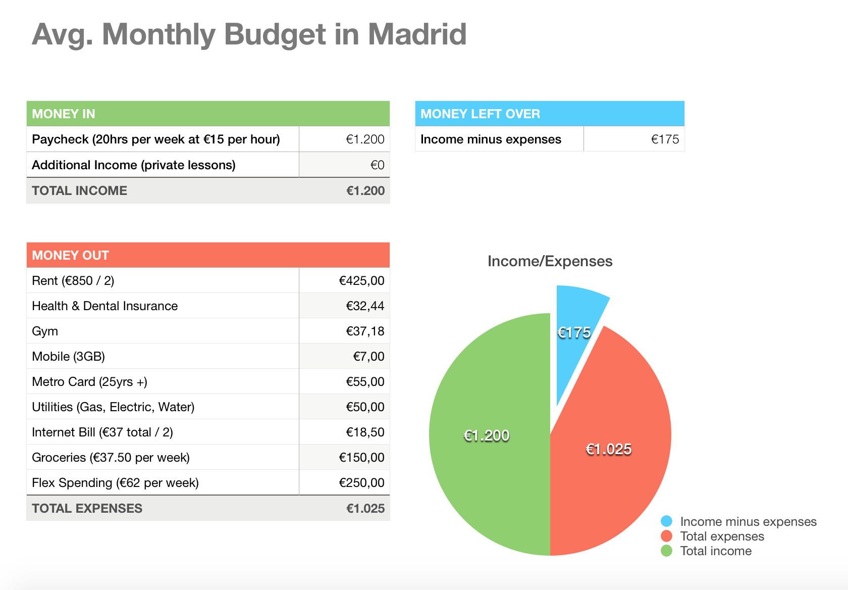 Christina Bates - Average Monthly Budget in Madrid, Spain