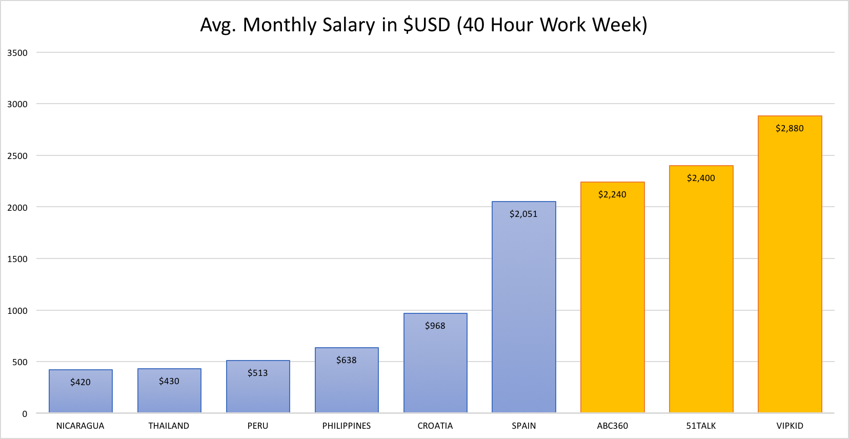 USD Monthyl Income.png