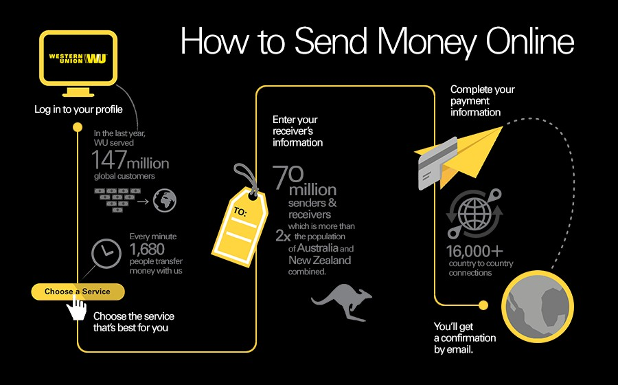 how to transfer money between countries