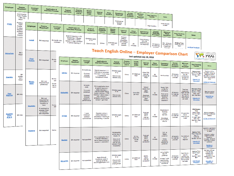 Employer Comparison Chart For Teaching English Online