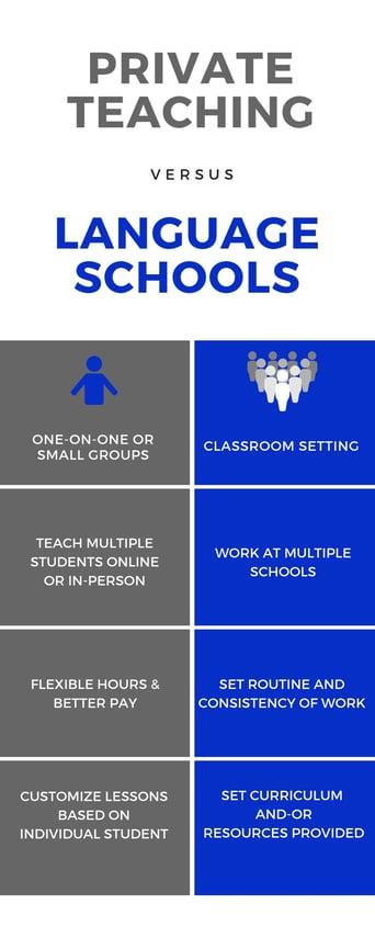 Private Teaching versus Language School